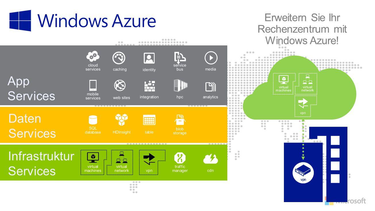 Erweitern Sie Ihr Rechenzentrum mit Windows Azure! vpn