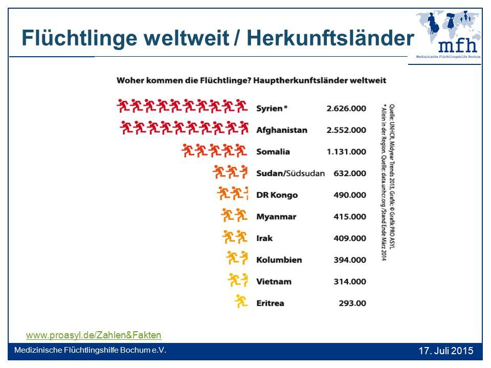 Flüchtlinge weltweit / Herkunftsländer 17. Juli 2015 Medizinische Flüchtlingshilfe Bochum e.V. www.proasyl.de/Zahlen&Fakten