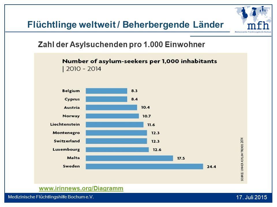 Flüchtlinge weltweit / Beherbergende Länder Zahl der Asylsuchenden pro 1.000 Einwohner 17. Juli 2015 Medizinische Flüchtlingshilfe Bochum e.V. www.iri