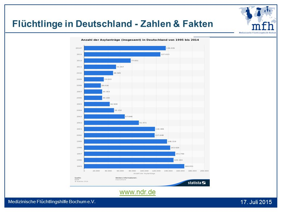 Flüchtlinge in Deutschland - Zahlen & Fakten 17. Juli 2015 Medizinische Flüchtlingshilfe Bochum e.V. www.ndr.de