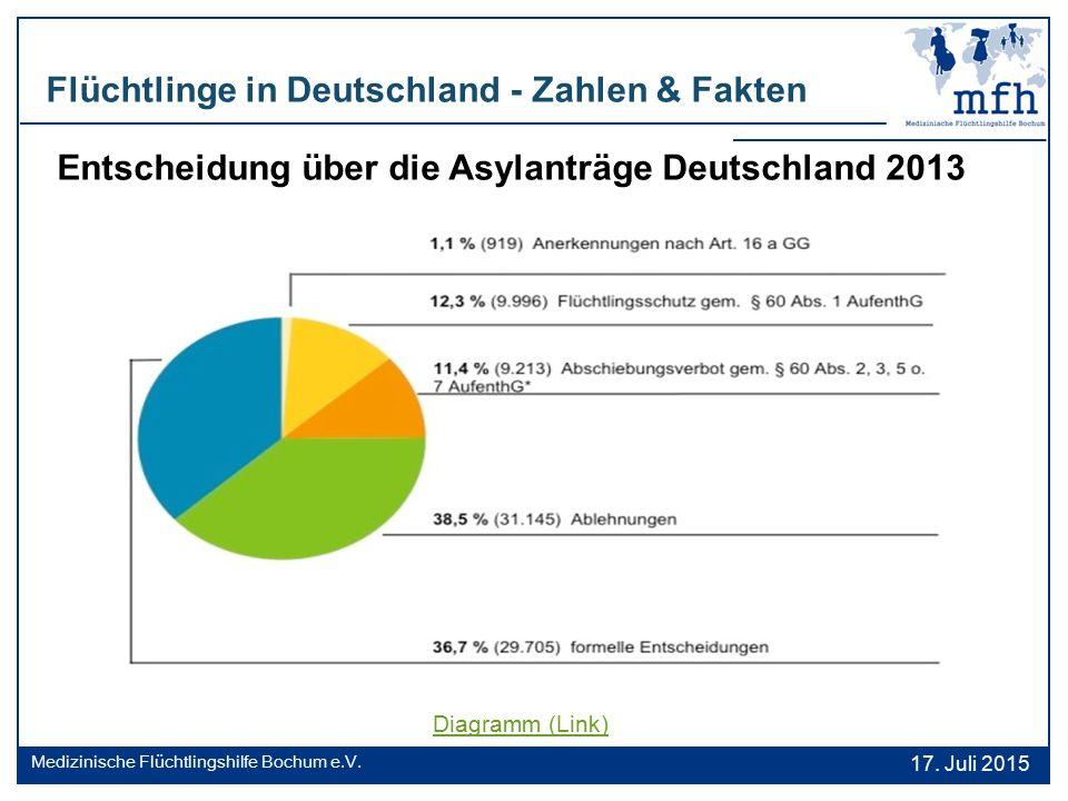 Flüchtlinge in Deutschland - Zahlen & Fakten 17. Juli 2015 Medizinische Flüchtlingshilfe Bochum e.V. Diagramm (Link) Entscheidung über die Asylanträge