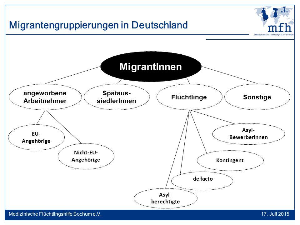 MigrantInnen Flüchtlinge Spätaus- siedlerInnen angeworbene Arbeitnehmer Sonstige EU- Angehörige Nicht-EU- Angehörige Asyl- BewerberInnen Kontingent As