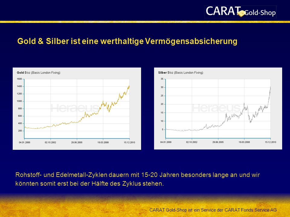 CARAT Gold-Shop ist ein Service der CARAT Fonds Service AG Gold & Silber ist eine werthaltige Vermögensabsicherung Rohstoff- und Edelmetall-Zyklen dauern mit 15-20 Jahren besonders lange an und wir könnten somit erst bei der Hälfte des Zyklus stehen.
