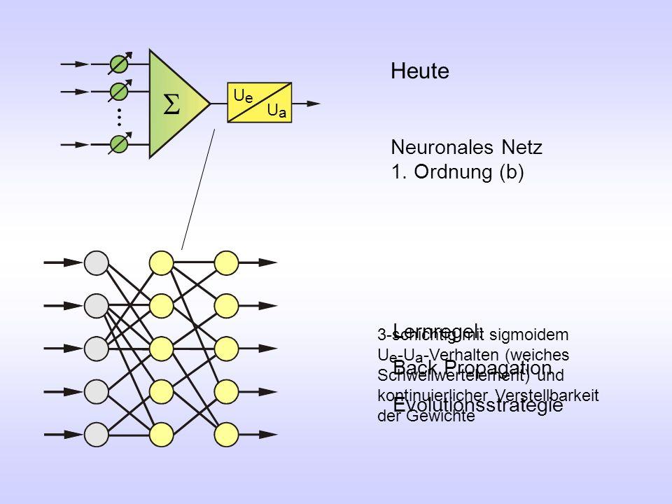 Lernregel: Back Propagation Evolutionsstrategie UeUe UaUa  Heute Neuronales Netz 1. Ordnung (b) 3-schichtig mit sigmoidem U e -U a -Verhalten (weiche