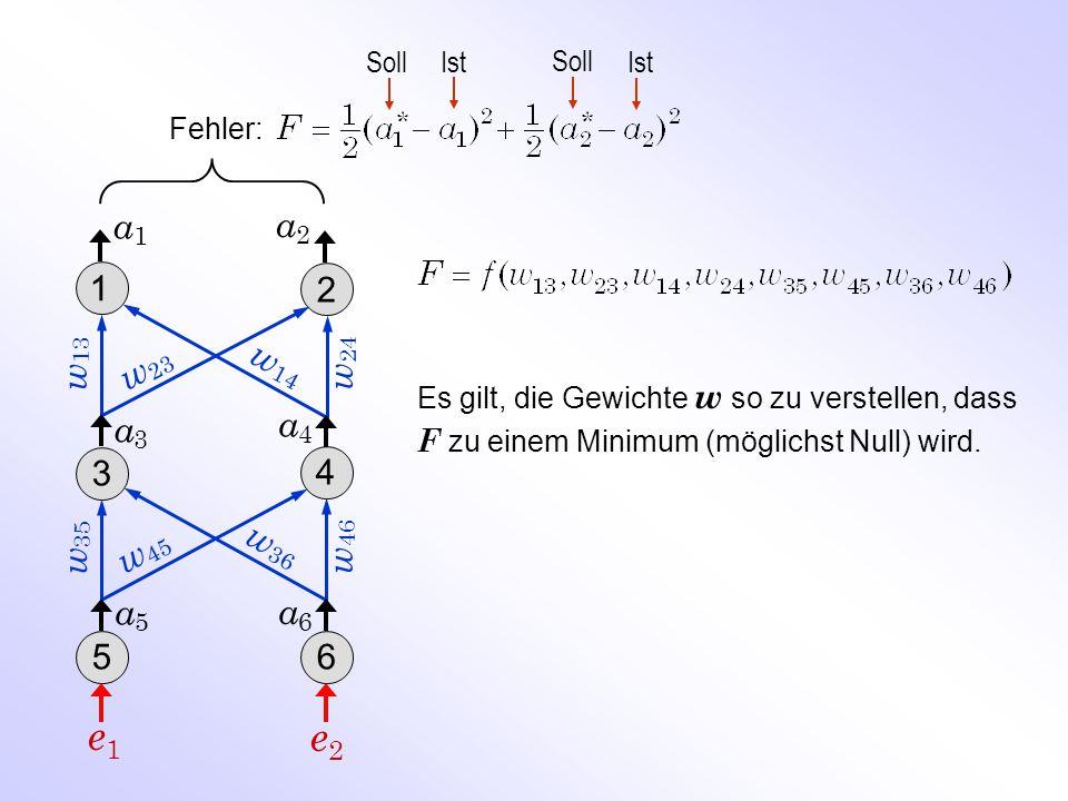 Fehler: Soll Ist w 46 a5a5 w 24 w 35 a2a2 a3a3 a1a1 w 13 w 14 w 23 w 45 w 36 1 2 3 4 56 a4a4 a6a6 e1e1 e2e2 Es gilt, die Gewichte w so zu verstellen,