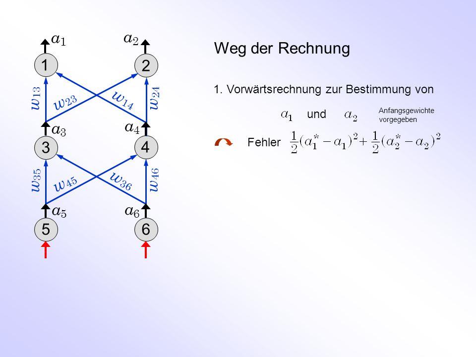 Weg der Rechnung 1. Vorwärtsrechnung zur Bestimmung von und Fehler w 46 a5a5 w 24 w 35 a2a2 a3a3 a1a1 w 13 w 14 w 23 w 45 w 36 1 2 3 4 56 a4a4 a6a6 An