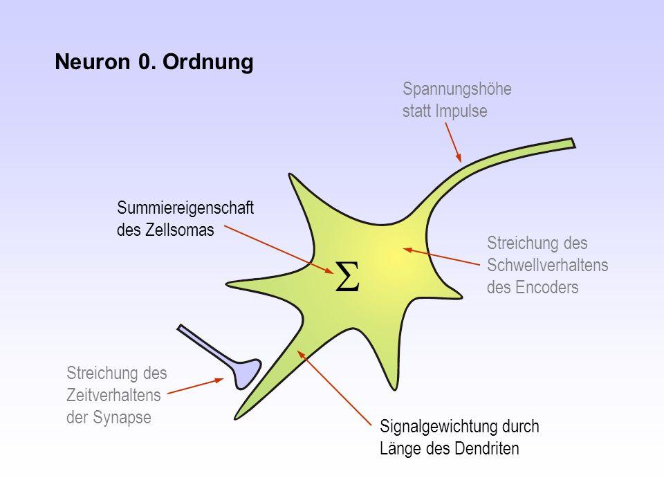Streichung des Schwellverhaltens des Encoders Neuron 0. Ordnung Spannungshöhe statt Impulse Streichung des Zeitverhaltens der Synapse  Summiereigensc