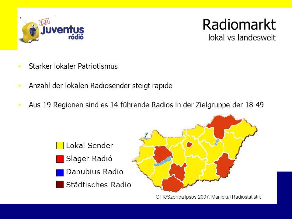Radiomarkt lokal vs landesweit Starker lokaler Patriotismus Anzahl der lokalen Radiosender steigt rapide Aus 19 Regionen sind es 14 führende Radios in der Zielgruppe der 18-49 Lokal Sender Slager Radió Danubius Radio Städtisches Radio GFK/Szonda Ipsos 2007.