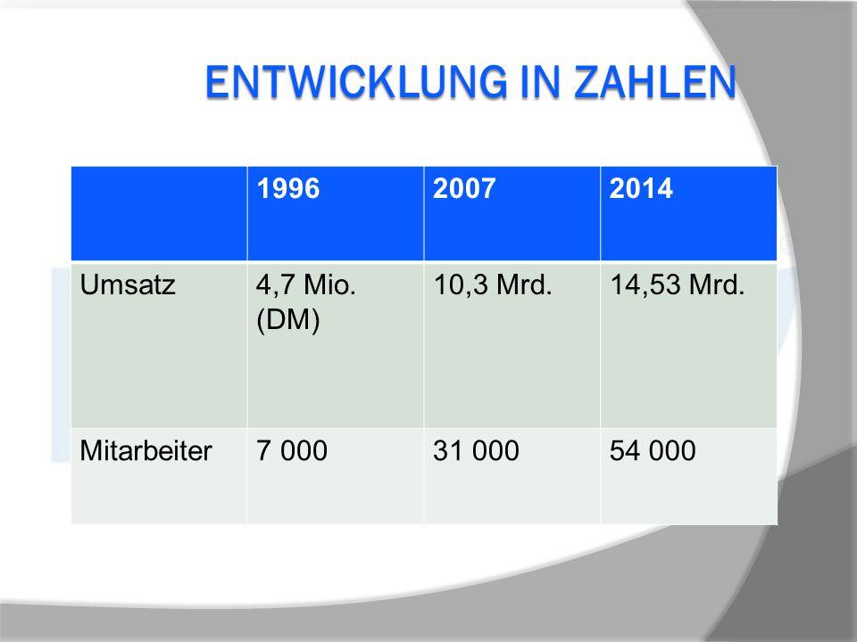ENTWICKLUNG IN ZAHLEN 199620072014 Umsatz4,7 Mio. (DM) 10,3 Mrd.14,53 Mrd. Mitarbeiter7 00031 00054 000