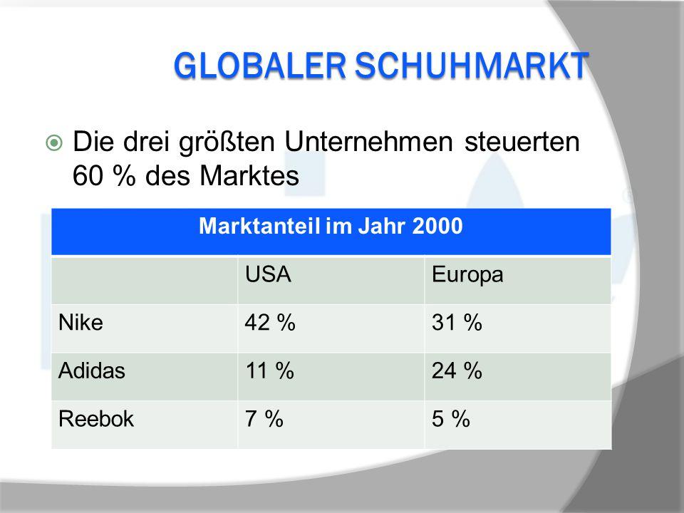 GLOBALER SCHUHMARKT  Die drei größten Unternehmen steuerten 60 % des Marktes Marktanteil im Jahr 2000 USAEuropa Nike42 %31 % Adidas11 %24 % Reebok7 %