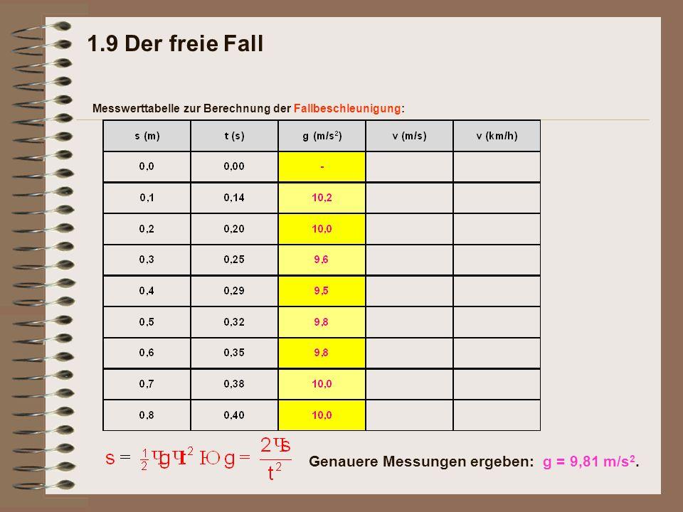 1.9 Der freie Fall Messwerttabelle zur Berechnung der Fallbeschleunigung: Genauere Messungen ergeben: g = 9,81 m/s 2.