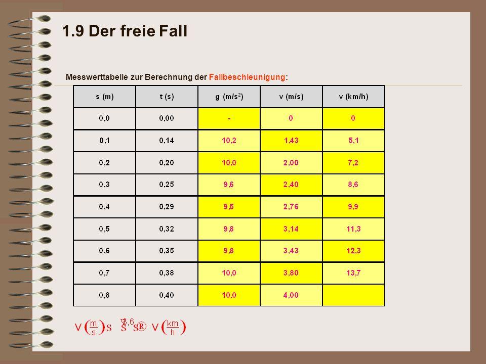 1.9 Der freie Fall Messwerttabelle zur Berechnung der Fallbeschleunigung: