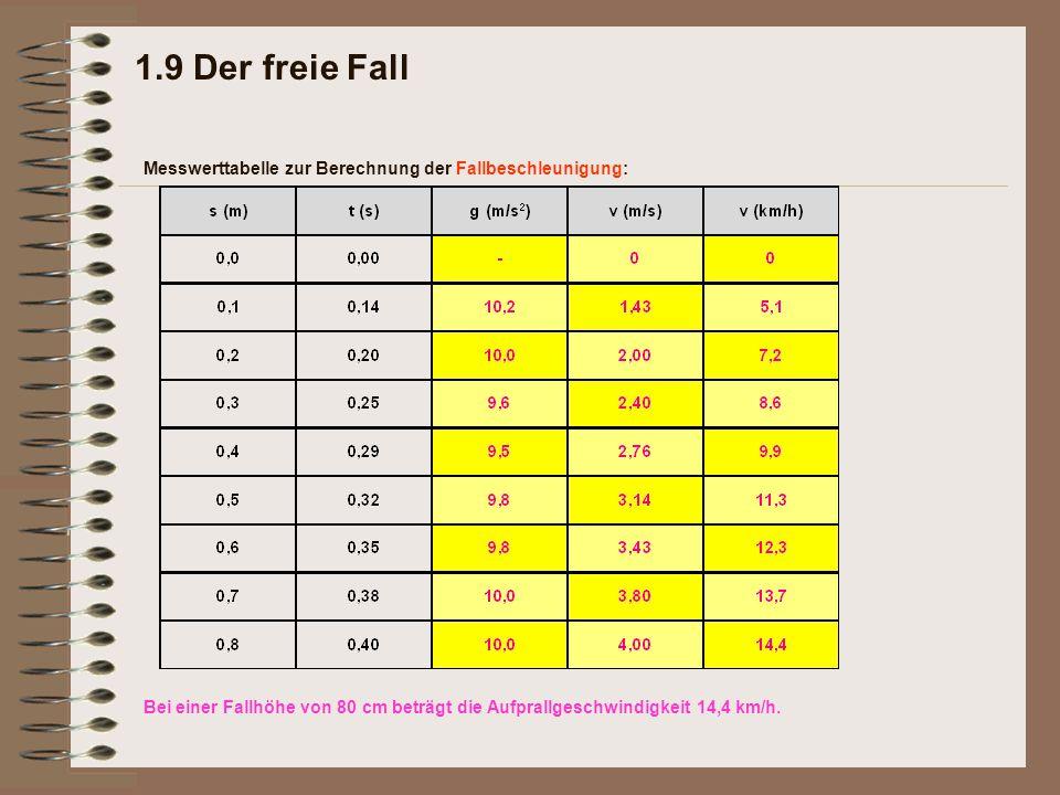 1.9 Der freie Fall Messwerttabelle zur Berechnung der Fallbeschleunigung: Bei einer Fallhöhe von 80 cm beträgt die Aufprallgeschwindigkeit 14,4 km/h.