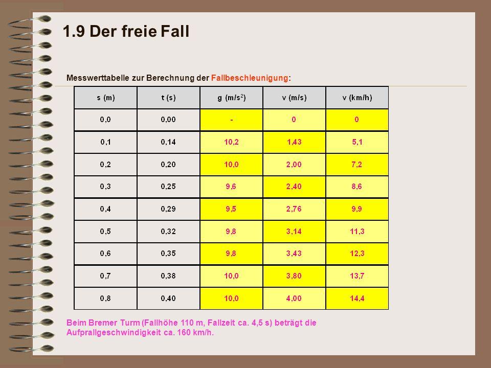 1.9 Der freie Fall Messwerttabelle zur Berechnung der Fallbeschleunigung: Beim Bremer Turm (Fallhöhe 110 m, Fallzeit ca. 4,5 s) beträgt die Aufprallge