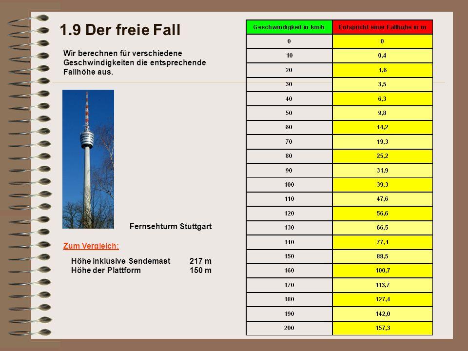 1.9 Der freie Fall Wir berechnen für verschiedene Geschwindigkeiten die entsprechende Fallhöhe aus. Zum Vergleich: Höhe inklusive Sendemast 217 m Höhe