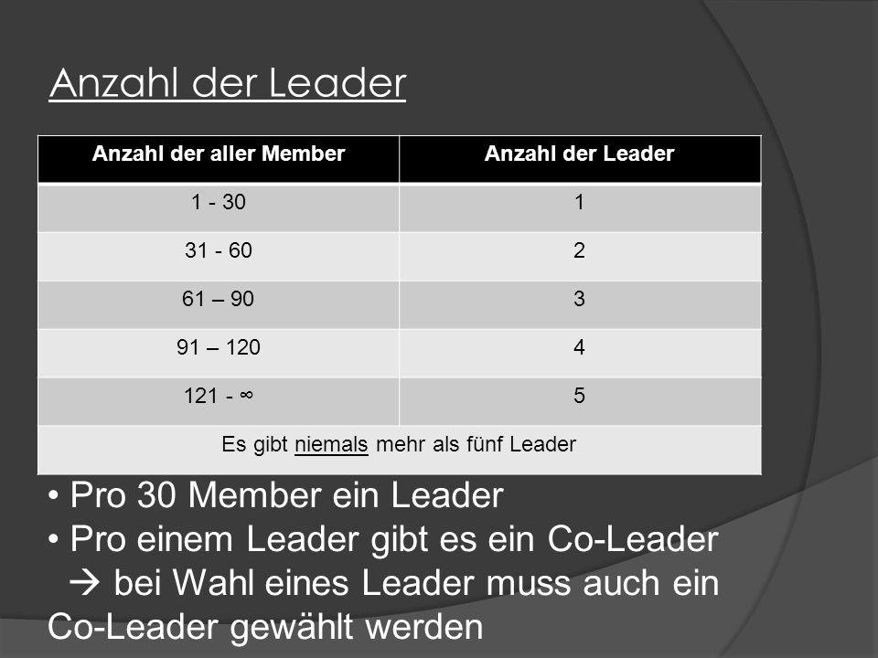 Anzahl der Leader Anzahl der aller MemberAnzahl der Leader 1 - 301 31 - 602 61 – 903 91 – 1204 121 - ∞5 Es gibt niemals mehr als fünf Leader Pro 30 Member ein Leader Pro einem Leader gibt es ein Co-Leader  bei Wahl eines Leader muss auch ein Co-Leader gewählt werden