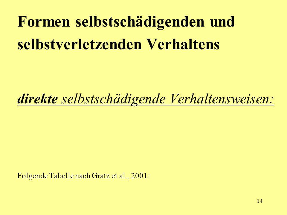 14 Formen selbstschädigenden und selbstverletzenden Verhaltens direkte selbstschädigende Verhaltensweisen: Folgende Tabelle nach Gratz et al., 2001: