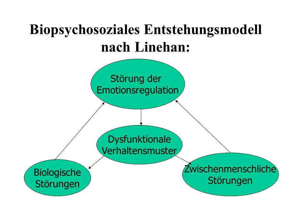 Biopsychosoziales Entstehungsmodell nach Linehan: Störung der Emotionsregulation Biologische Störungen Dysfunktionale Verhaltensmuster Zwischenmenschl