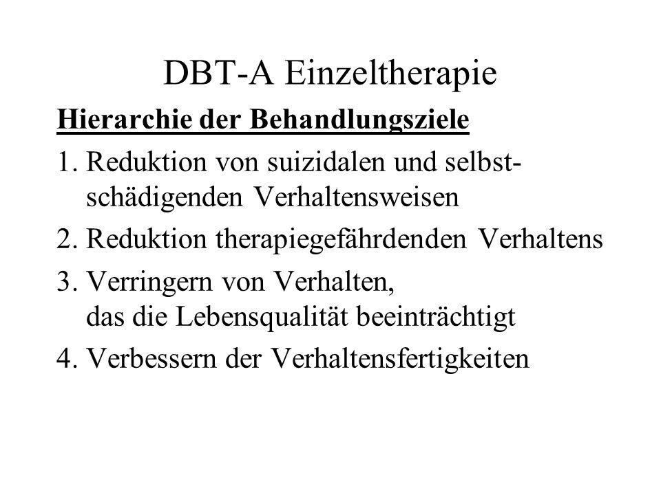 DBT-A Einzeltherapie Hierarchie der Behandlungsziele 1. Reduktion von suizidalen und selbst- schädigenden Verhaltensweisen 2. Reduktion therapiegefähr