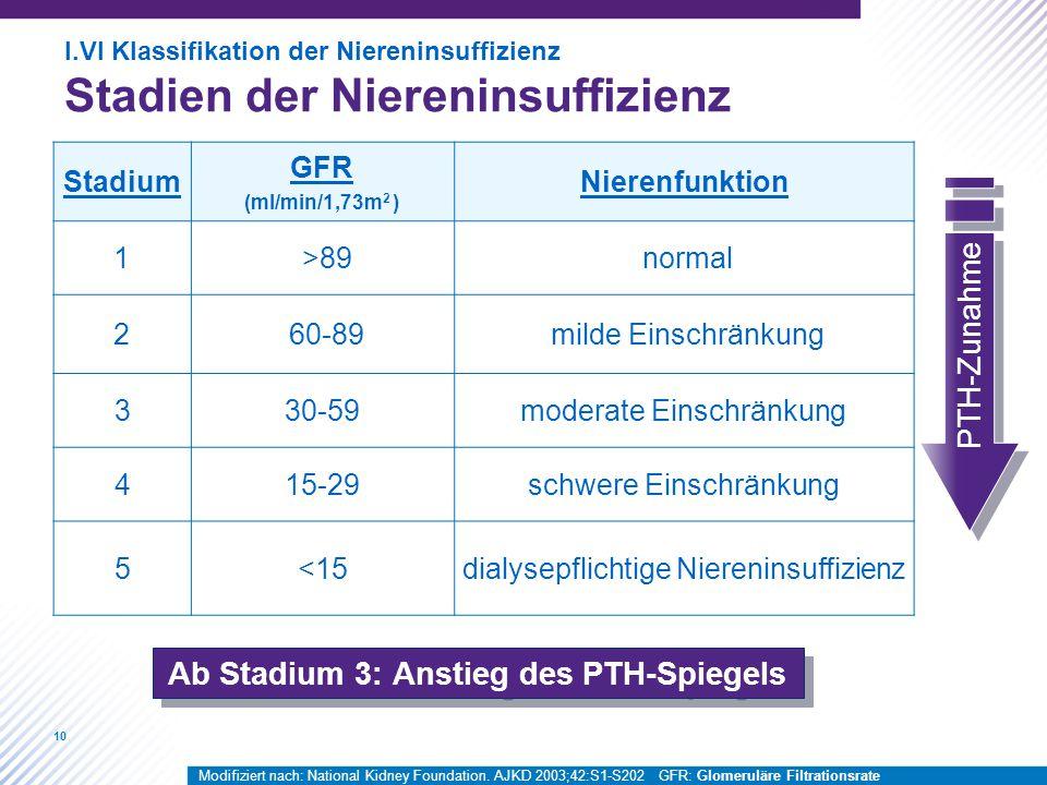 10 Stadium GFR (ml/min/1,73m 2 ) Nierenfunktion 1>89normal 260-89milde Einschränkung 330-59moderate Einschränkung 415-29schwere Einschränkung 5<15dialysepflichtige Niereninsuffizienz Ab Stadium 3: Anstieg des PTH-Spiegels PTH-Zunahme I.VI Klassifikation der Niereninsuffizienz Stadien der Niereninsuffizienz Modifiziert nach: National Kidney Foundation.