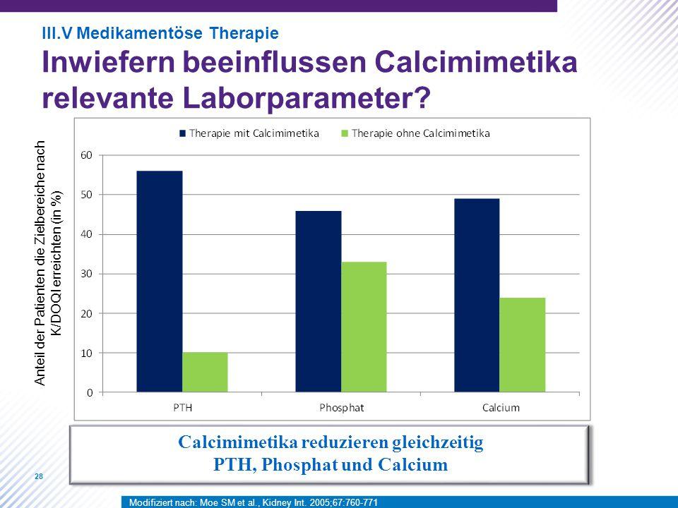 28 Calcimimetika reduzieren gleichzeitig PTH, Phosphat und Calcium Modifiziert nach: Moe SM et al., Kidney Int.