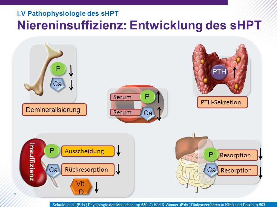 Resorption P Ca Serum PTH Ausscheidung Vit. D Insuffizienz Rückresorption Ca P P P Demineralisierung PTH-Sekretion I.V Pathophysiologie des sHPT Niere