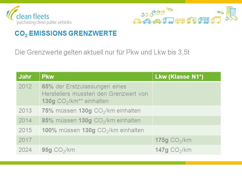 CO 2 EMISSIONS GRENZWERTE Die Grenzwerte gelten aktuell nur für Pkw und Lkw bis 3,5t JahrPkwLkw (Klasse N1*) 201265% der Erstzulassungen eines Herstellers mussten den Grenzwert von 130g CO 2 /km** einhalten 201375% müssen 130g CO 2 /km einhalten 201485% müssen 130g CO 2 /km einhalten 2015100% müssen 130g CO 2 /km einhalten 2017175g CO 2 /km 202495g CO 2 /km147g CO 2 /km