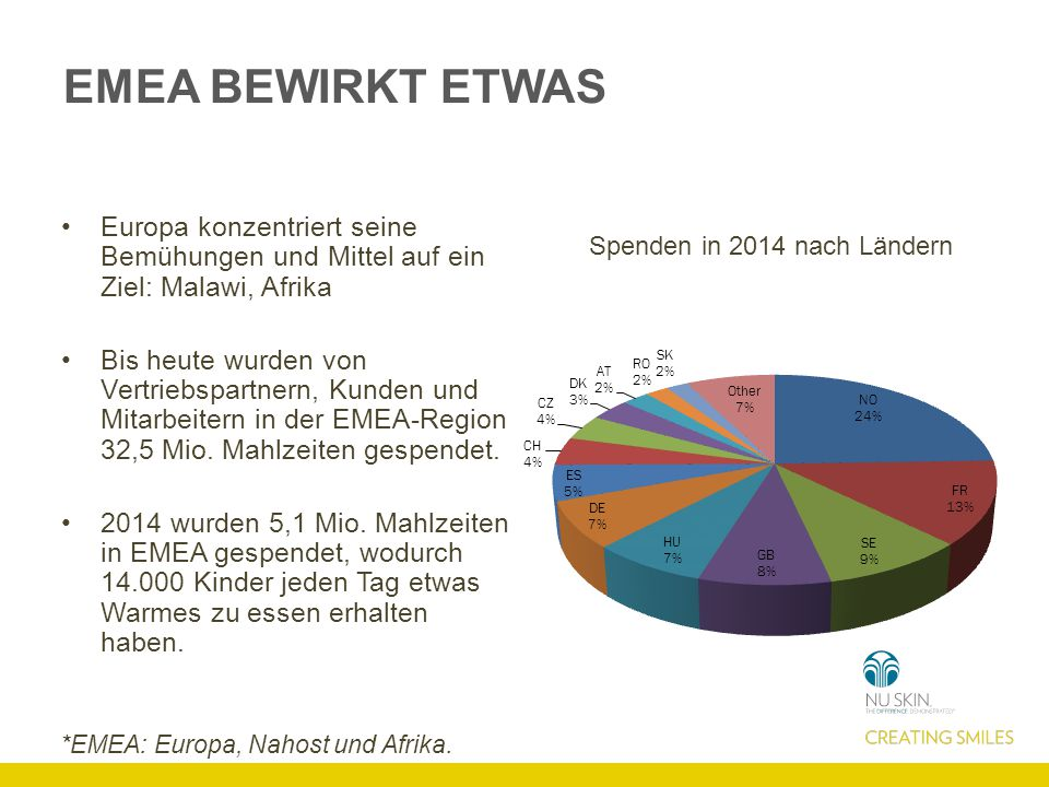 EMEA BEWIRKT ETWAS Europa konzentriert seine Bemühungen und Mittel auf ein Ziel: Malawi, Afrika Bis heute wurden von Vertriebspartnern, Kunden und Mitarbeitern in der EMEA-Region 32,5 Mio.