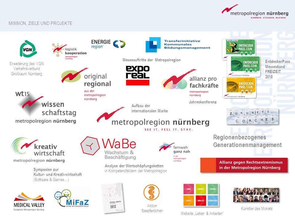 """Symposien zur Kultur- und Kreativwirtschaft (Software & Games…) Künstler des Monats Website """"Leben & Arbeiten"""" Aktion Seepferdchen Aufbau der internat"""