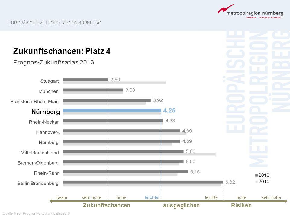 Zukunftschancen: Platz 4 Prognos-Zukunftsatlas 2013 Quelle: Nach Prognos AG, Zukunftsatlas 2013 EUROPÄISCHE METROPOLREGION NÜRNBERG Nürnberg bestesehr