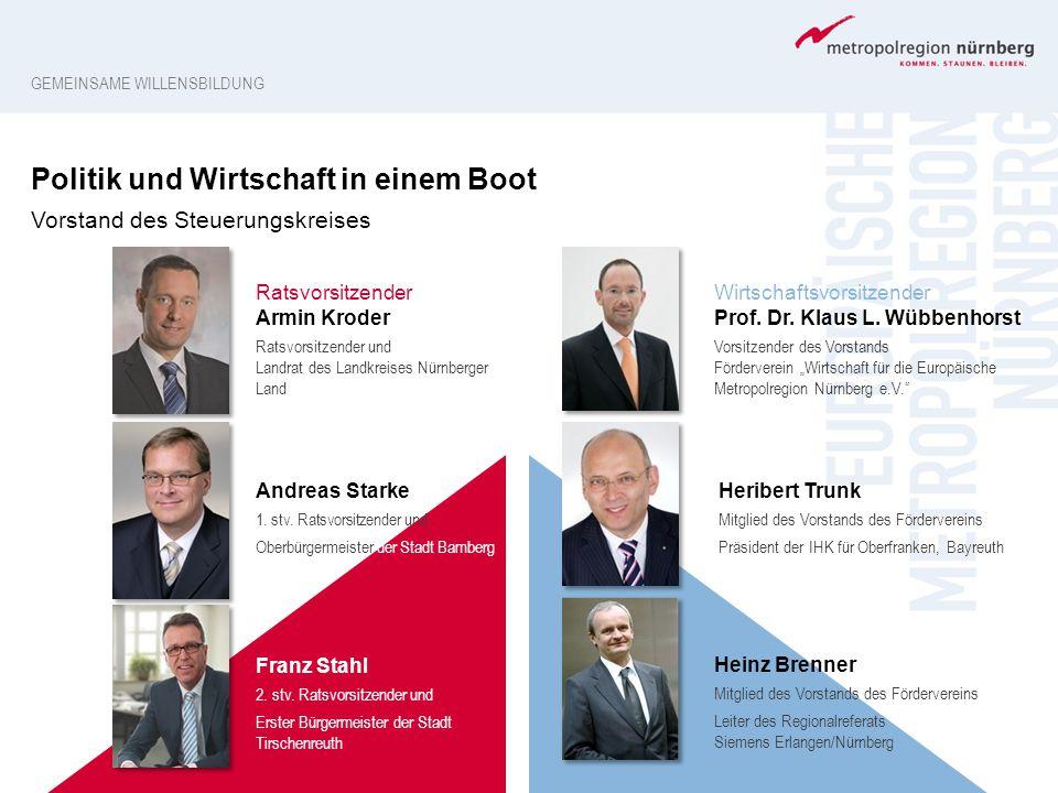 Politik und Wirtschaft in einem Boot Vorstand des Steuerungskreises GEMEINSAME WILLENSBILDUNG Ratsvorsitzender Armin Kroder Ratsvorsitzender und Landr