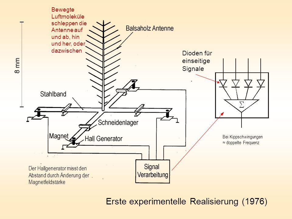 Erste experimentelle Realisierung (1976) Bei Kippschwingungen ≈ doppelte Frequenz Dioden für einseitige Signale Bewegte Luftmoleküle schleppen die Antenne auf und ab, hin und her, oder dazwischen Der Hallgenerator misst den Abstand durch Änderung der Magnetfeldstärke