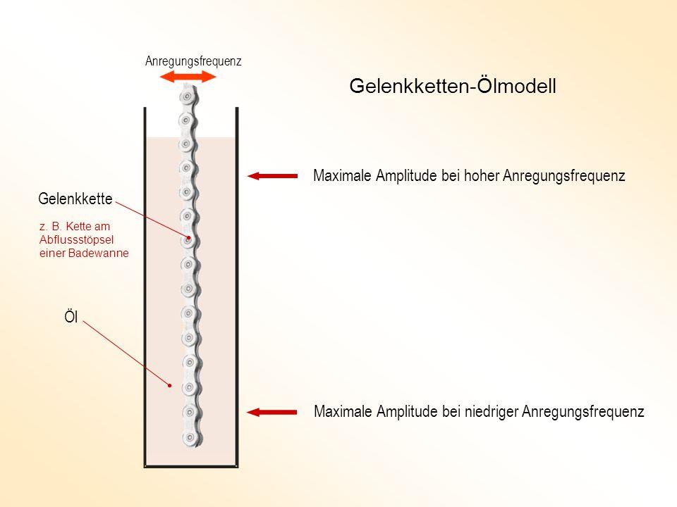 Gelenkketten-Ölmodell Anregungsfrequenz Maximale Amplitude bei hoher Anregungsfrequenz Maximale Amplitude bei niedriger Anregungsfrequenz Öl Gelenkkette z.