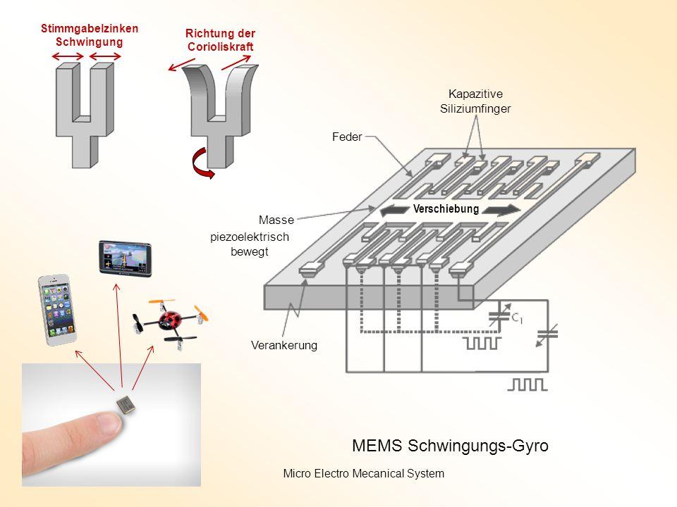 Richtung der Corioliskraft Stimmgabelzinken Schwingung Verschiebung Verankerung Feder Masse Kapazitive Siliziumfinger MEMS Schwingungs-Gyro Micro Electro Mecanical System piezoelektrisch bewegt