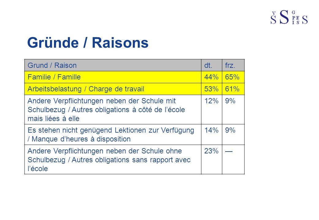 Gründe / Raisons Grund / Raisondt.frz. Familie / Famille44%65% Arbeitsbelastung / Charge de travail53%61% Andere Verpflichtungen neben der Schule mit