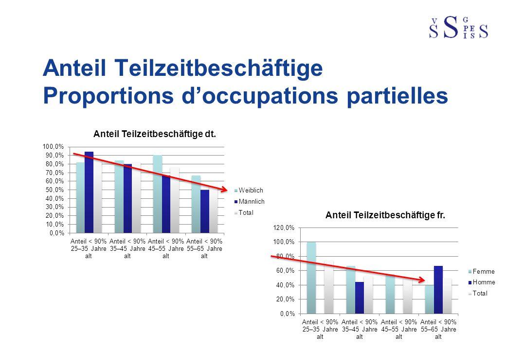 Anteil Teilzeitbeschäftige Proportions d'occupations partielles