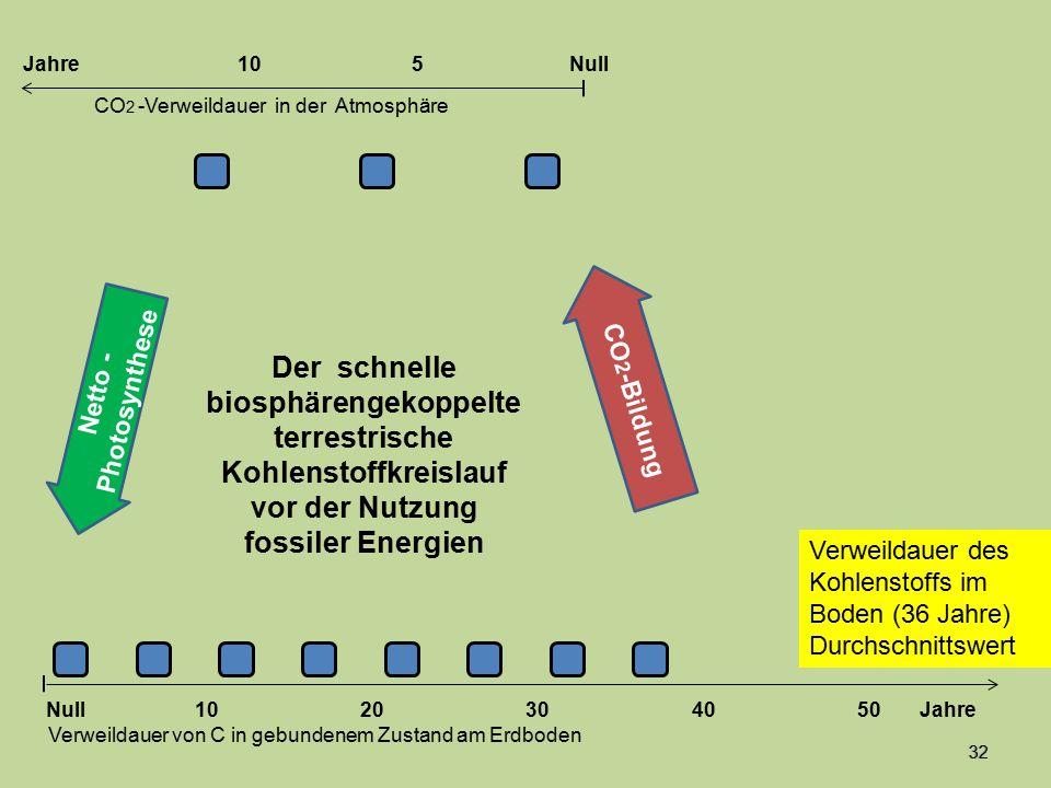 32 Der schnelle biosphärengekoppelte terrestrische Kohlenstoffkreislauf vor der Nutzung fossiler Energien Netto - Photosynthese 1020304050 Jahre Verwe