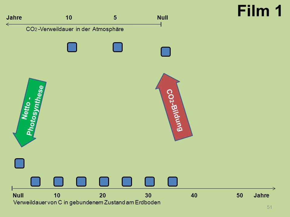 51 1020304050 Jahre Verweildauer von C in gebundenem Zustand am Erdboden CO 2 -Verweildauer in der Atmosphäre Null 10Null5Jahre Film 1 Netto - Photosy
