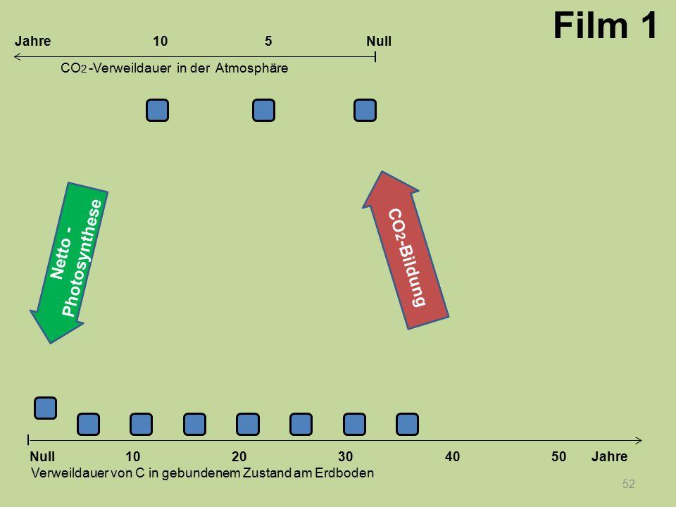52 1020304050 Jahre Verweildauer von C in gebundenem Zustand am Erdboden CO 2 -Verweildauer in der Atmosphäre Null 10Null5Jahre Film 1 Netto - Photosy