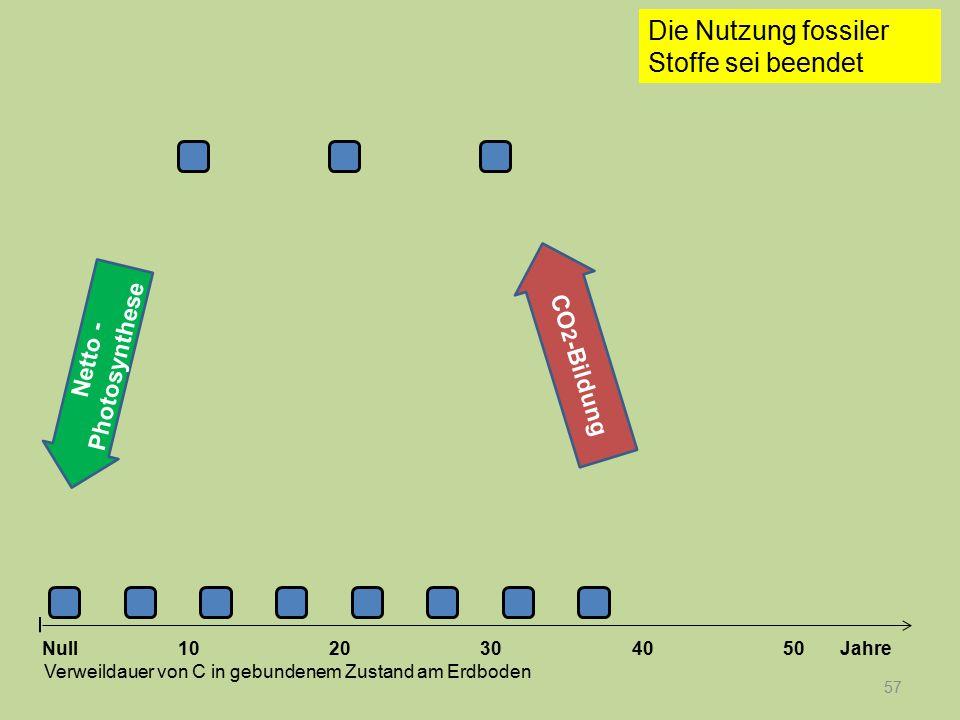57 1020304050 Jahre Verweildauer von C in gebundenem Zustand am Erdboden Die Nutzung fossiler Stoffe sei beendet Null Netto - Photosynthese CO 2 -Bild