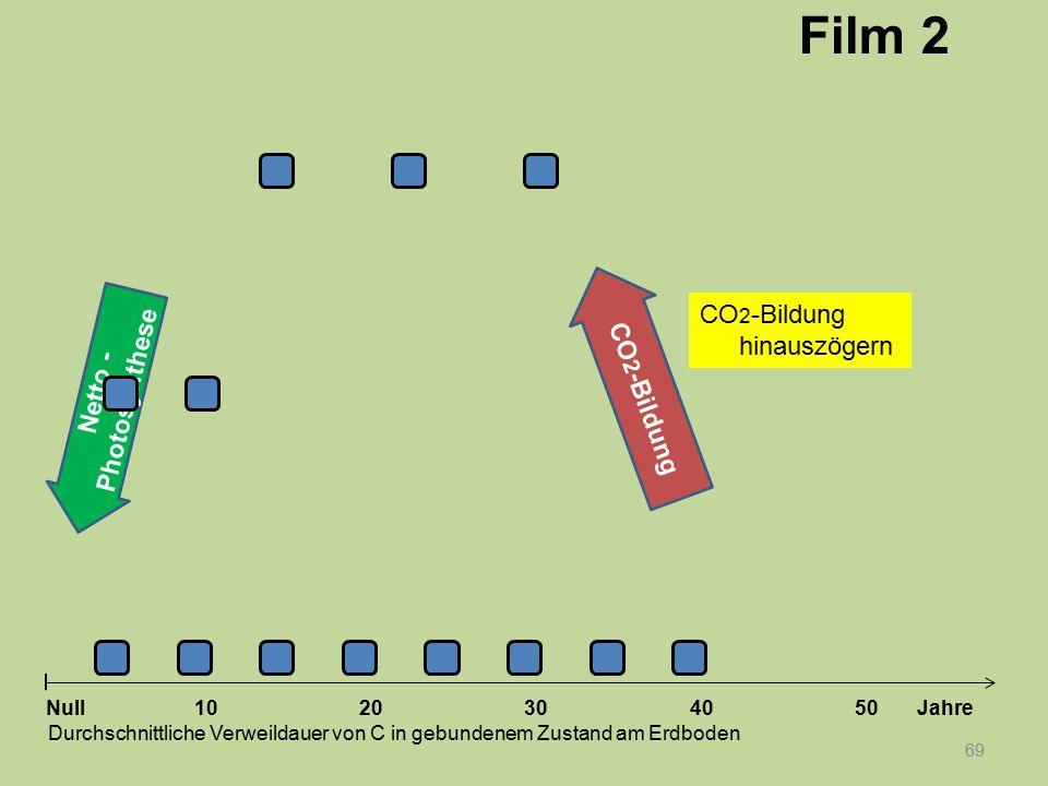 Netto - Photosynthese 69 1020304050 Jahre Durchschnittliche Verweildauer von C in gebundenem Zustand am Erdboden Null CO 2 -Bildung Film 2 CO 2 -Bildu