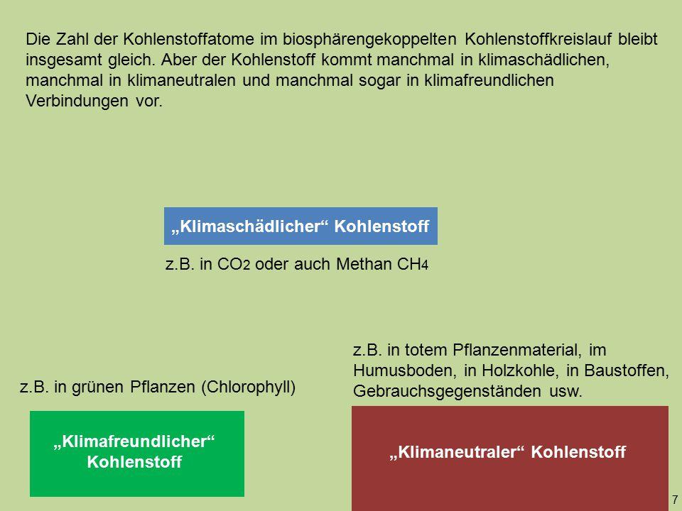 """""""Klimaschädlicher"""" Kohlenstoff """"Klimafreundlicher"""" Kohlenstoff """"Klimaneutraler"""" Kohlenstoff z.B. in totem Pflanzenmaterial, im Humusboden, in Holzkohl"""