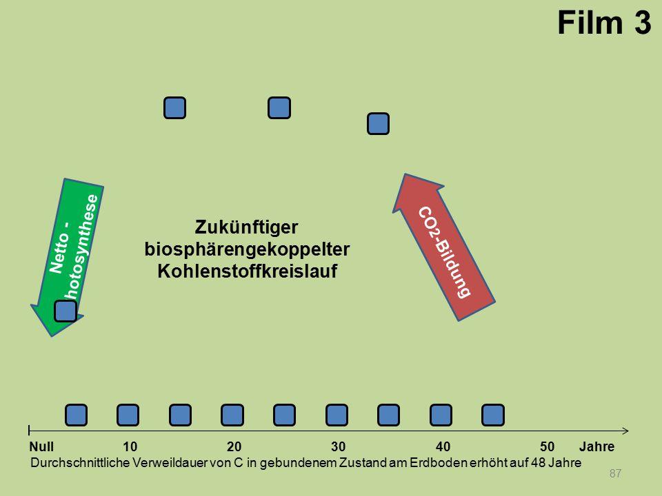 Netto - Photosynthese 87 1020304050 Jahre Durchschnittliche Verweildauer von C in gebundenem Zustand am Erdboden erhöht auf 48 Jahre Null CO 2 -Bildun
