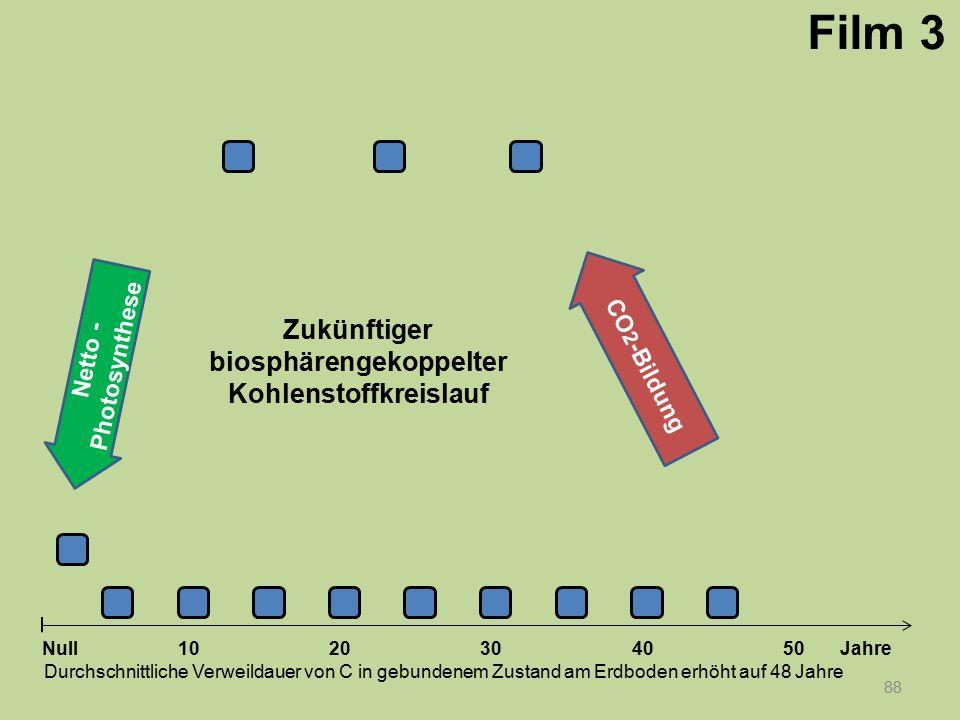 Netto - Photosynthese 88 1020304050 Jahre Durchschnittliche Verweildauer von C in gebundenem Zustand am Erdboden erhöht auf 48 Jahre Null CO 2 -Bildun