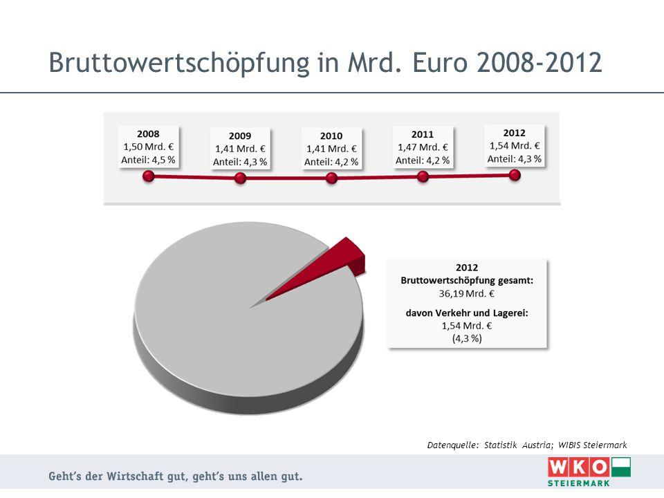 Bruttowertschöpfung in Mrd. Euro 2008-2012 Datenquelle: Statistik Austria; WIBIS Steiermark