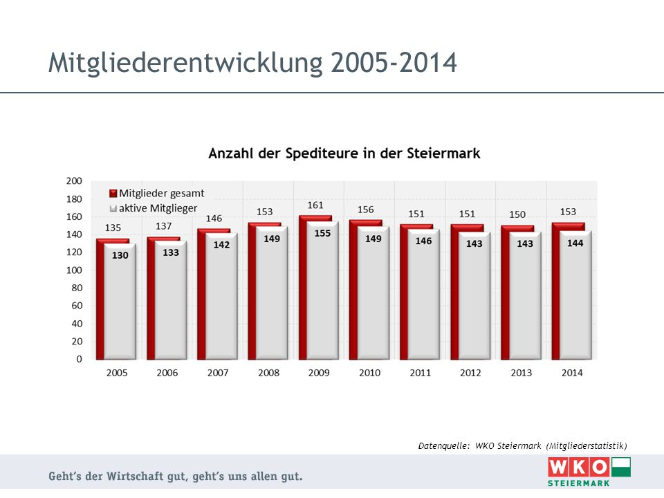 Mitgliederentwicklung 2005-2014 Datenquelle: WKO Steiermark (Mitgliederstatistik)