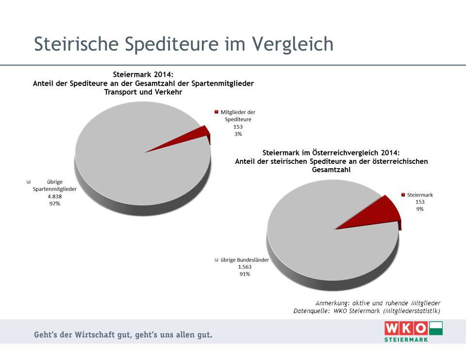 Steirische Spediteure im Vergleich Anmerkung: aktive und ruhende Mitglieder Datenquelle: WKO Steiermark (Mitgliederstatistik)