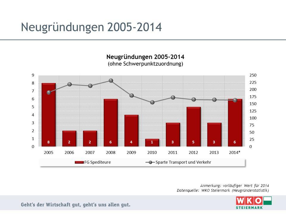 Beschäftigungsstand 2013 und 2014 Datenquelle: WKO Steiermark (Beschäftigtenstatistik)