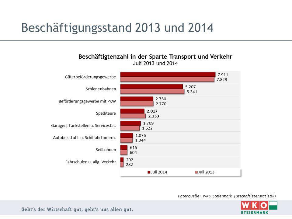 Arbeitgeberbetriebe 2013 und 2014 Datenquelle: WKO Steiermark (Beschäftigtenstatistik)