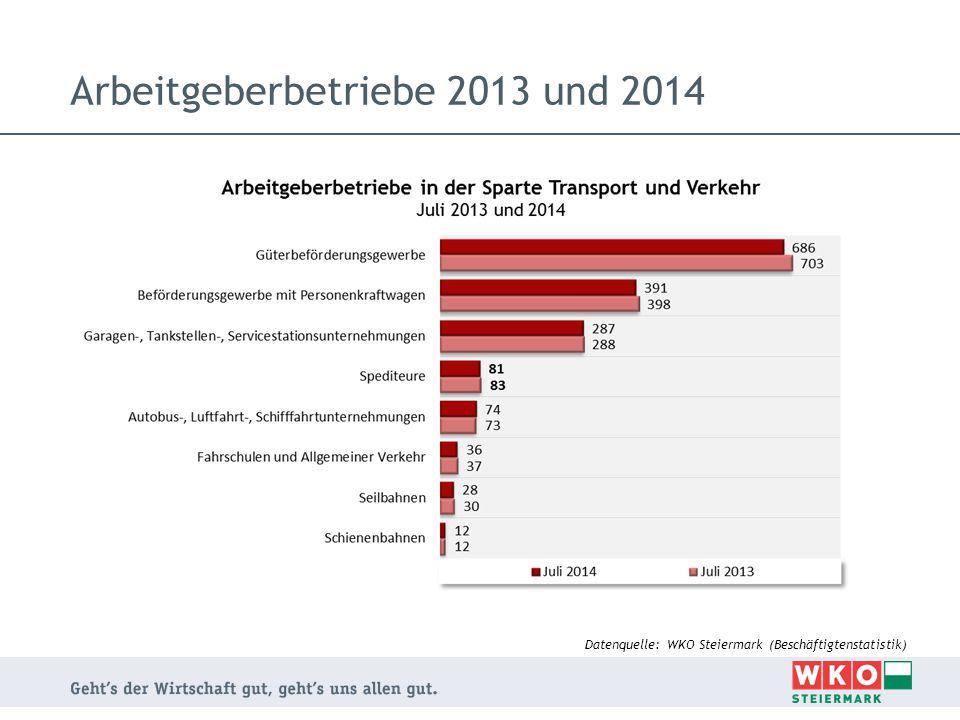 Steirische Lehrlinge 2005-2014 Anmerkung: Daten beziehen sich ausschließlich auf die Sparte Transport und Verkehr Datenquelle: WKO Steiermark, Referat Lehrlingsausbildung